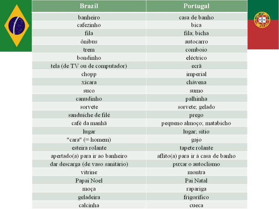 Artesanato Em Mdf Para Cozinha ~ Brasil x Portugal u2013 diferença de vocabulário Blog Portugu u00eas sem Mistério